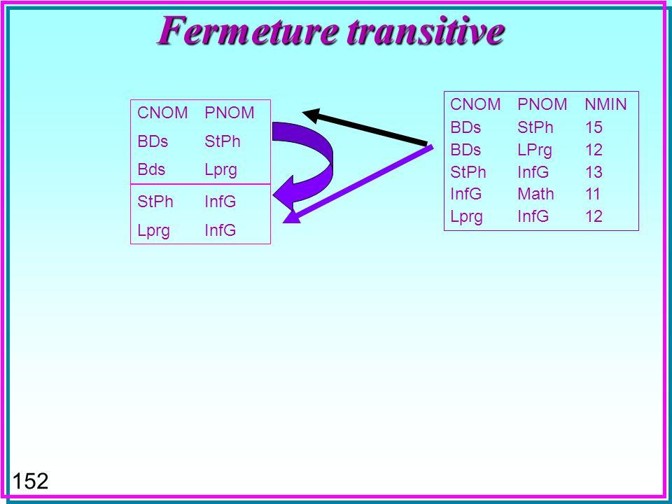 151 Fermeture transitive CNOMPNOM BDsStPh BdsLprg CNOMPNOMNMIN BDsStPh15 BDsLPrg12 StPhInfG13 InfGMath11 LprgInfG12