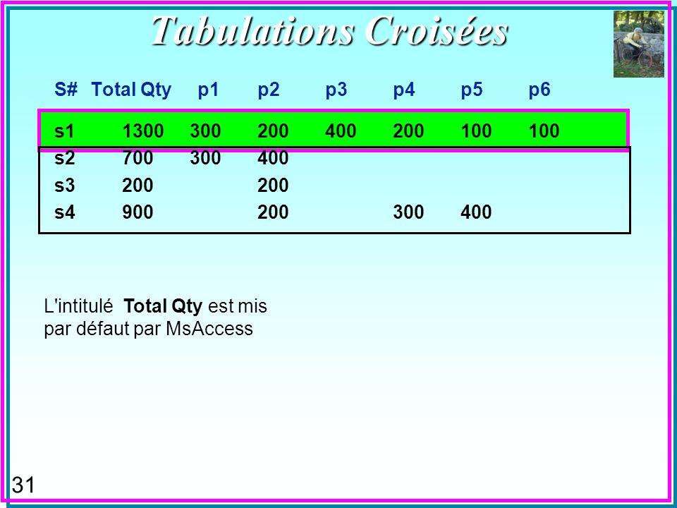 30 Tabulations Croisées (Crosstab queries, Pivot Queries) n Présentent les résultat sous forme habituelle de feuilles de calculs –Les agrégats SUM, AVG..