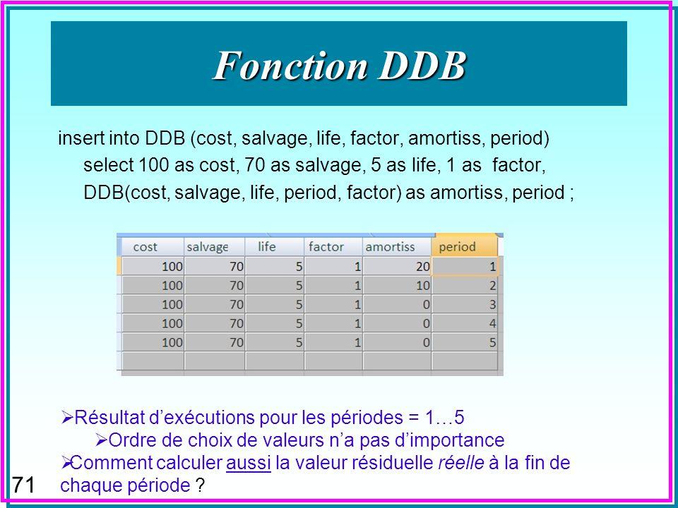 70 Fonctions Financières n Fonction DDB n Calcule l amortissement dégressif pendant une période selon un taux spécifié.