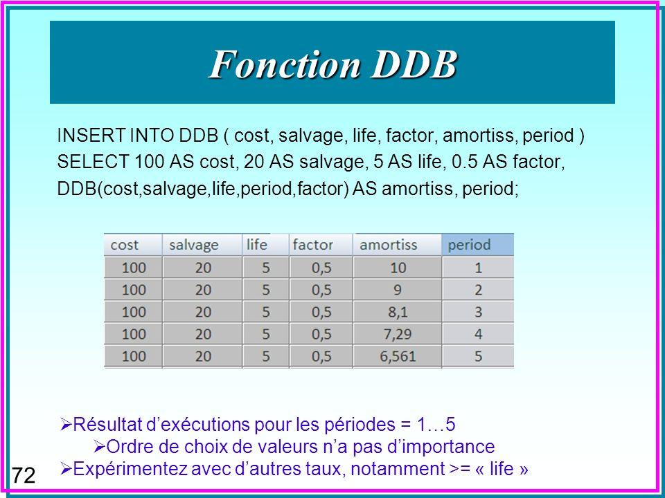 71 Fonction DDB insert into DDB (cost, salvage, life, factor, amortiss, period) select 100 as cost, 70 as salvage, 5 as life, 1 as factor, DDB(cost, salvage, life, period, factor) as amortiss, period ; Résultat dexécutions pour les périodes = 1…5 Ordre de choix de valeurs na pas dimportance Comment calculer aussi la valeur résiduelle réelle à la fin de chaque période