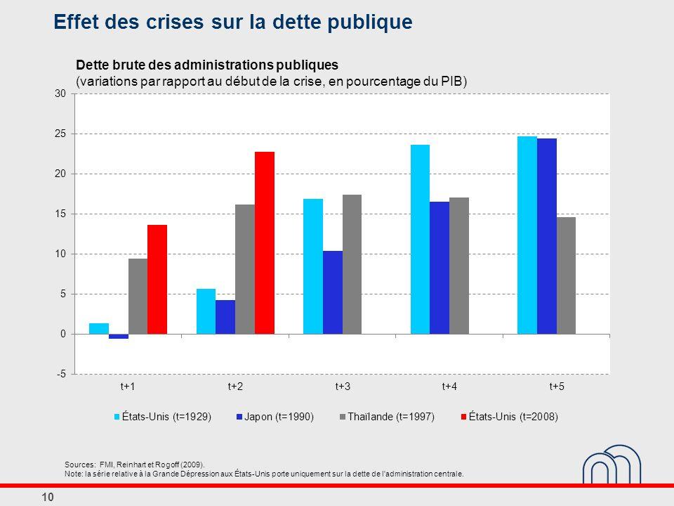 Effet des crises sur la dette publique 10 Dette brute des administrations publiques (variations par rapport au début de la crise, en pourcentage du PI