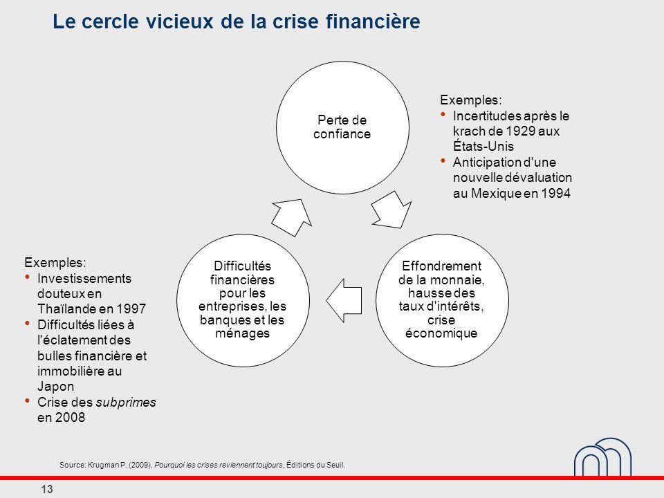 Le cercle vicieux de la crise financière Perte de confiance Effondrement de la monnaie, hausse des taux d'intérêts, crise économique Difficultés finan