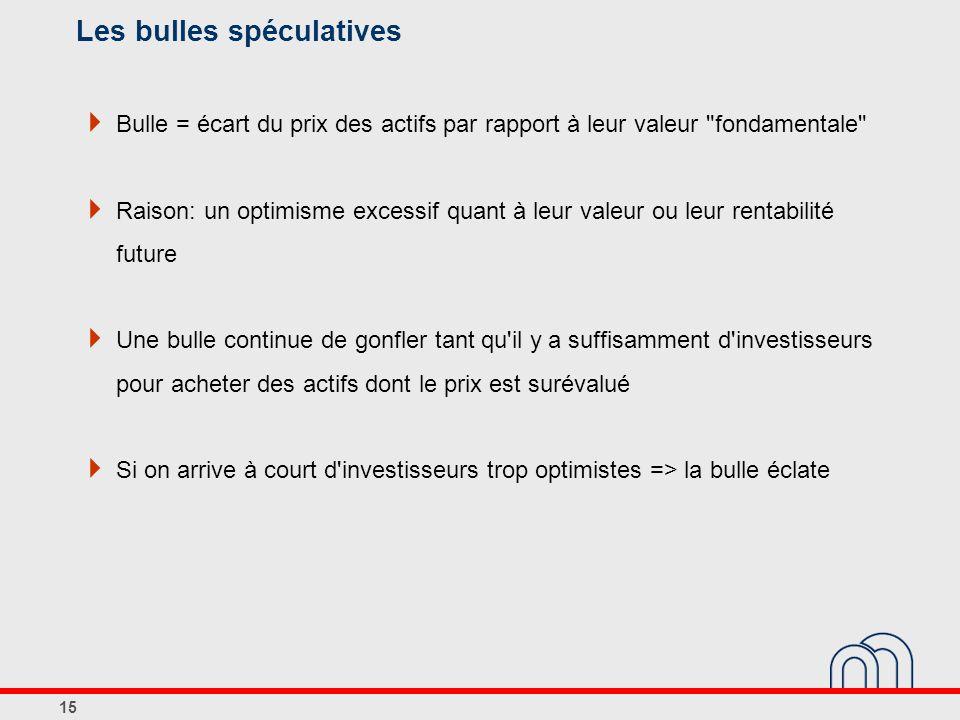 Les bulles spéculatives Bulle = écart du prix des actifs par rapport à leur valeur