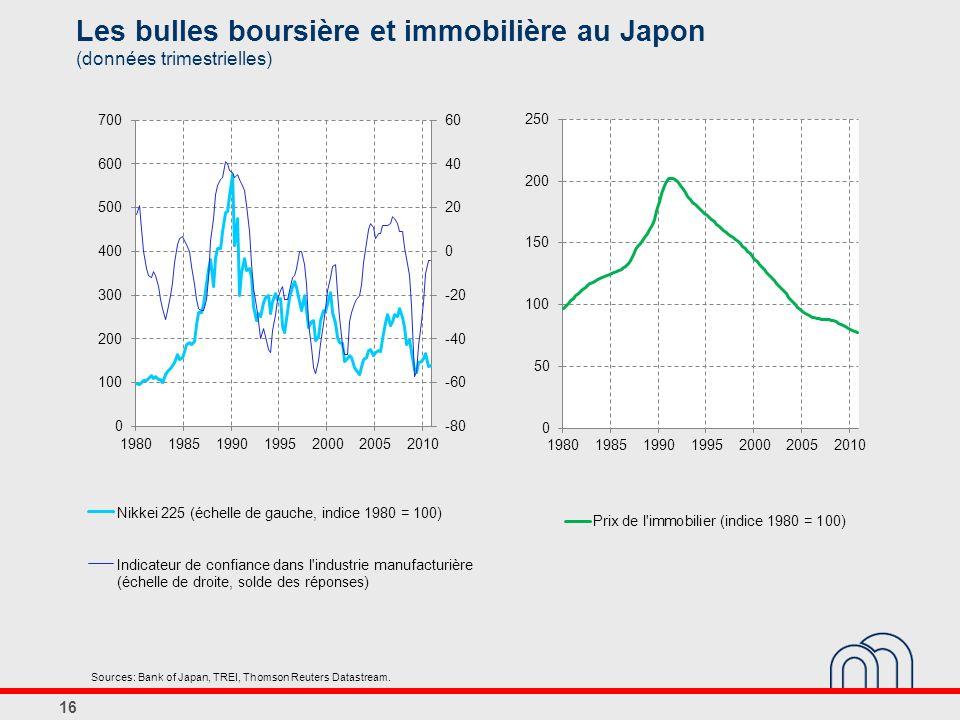 Les bulles boursière et immobilière au Japon (données trimestrielles) 16 Sources: Bank of Japan, TREI, Thomson Reuters Datastream.