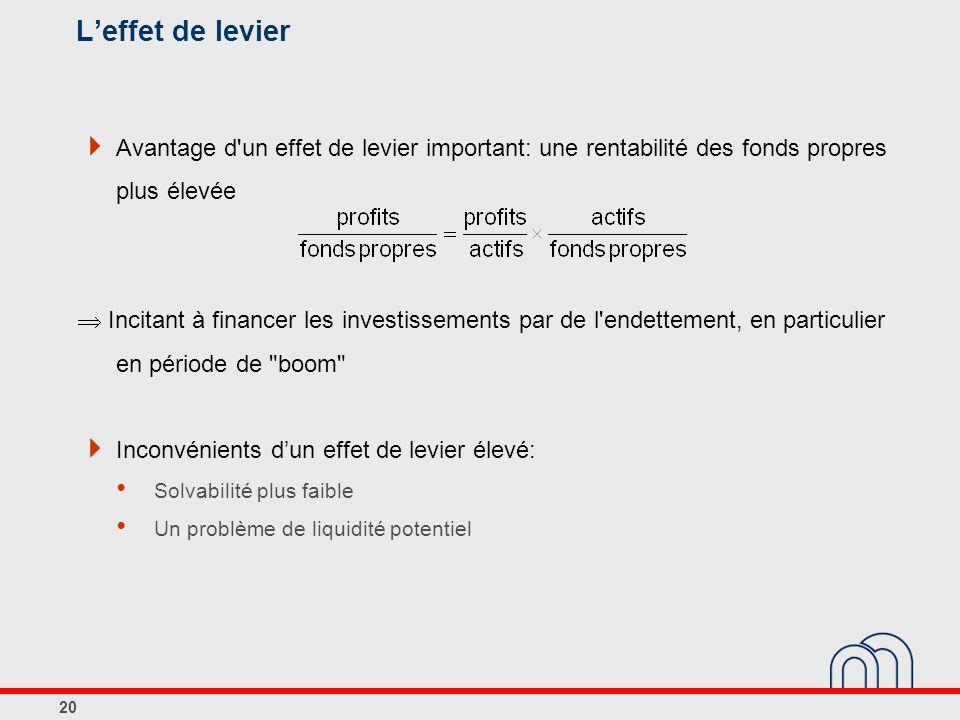 Leffet de levier Avantage d'un effet de levier important: une rentabilité des fonds propres plus élevée Incitant à financer les investissements par de