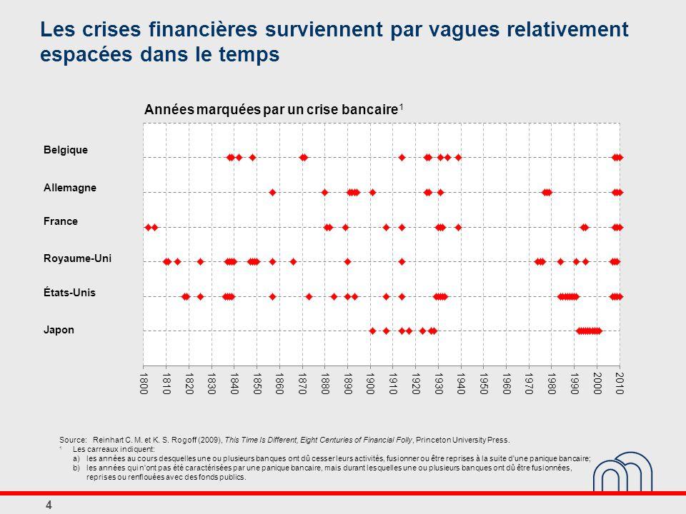 Les crises financières surviennent par vagues relativement espacées dans le temps 4 Japon États-Unis Royaume-Uni France Allemagne Belgique Source: Rei