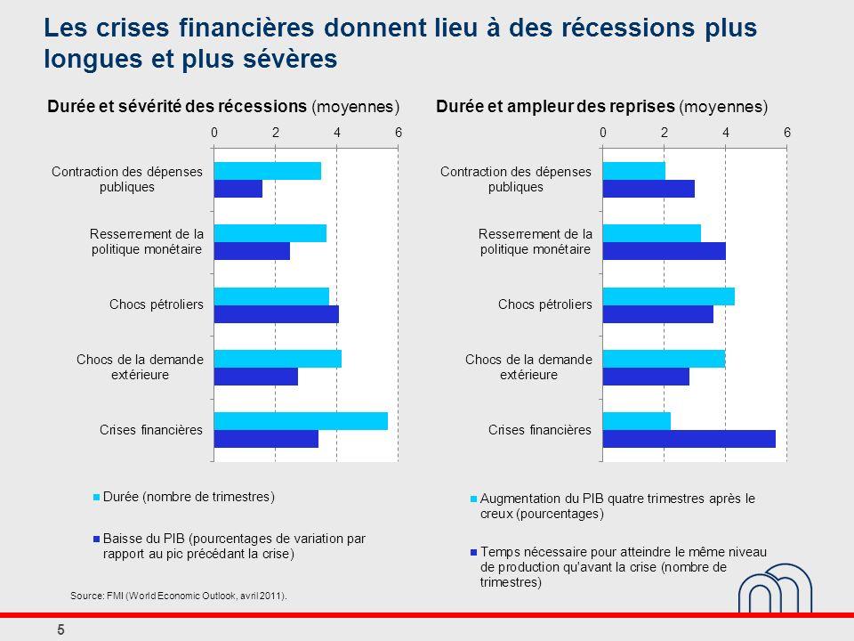 Les crises financières donnent lieu à des récessions plus longues et plus sévères 5 Durée et sévérité des récessions (moyennes)Durée et ampleur des re
