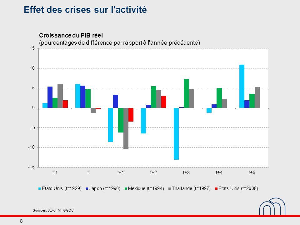 Effet des crises sur l'activité 8 Croissance du PIB réel (pourcentages de différence par rapport à l'année précédente) Sources: BEA, FMI, GGDC.