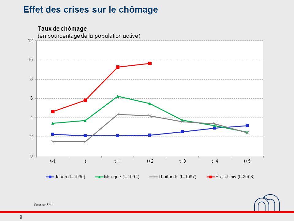 Effet des crises sur le chômage 9 Taux de chômage (en pourcentage de la population active) Source: FMI.