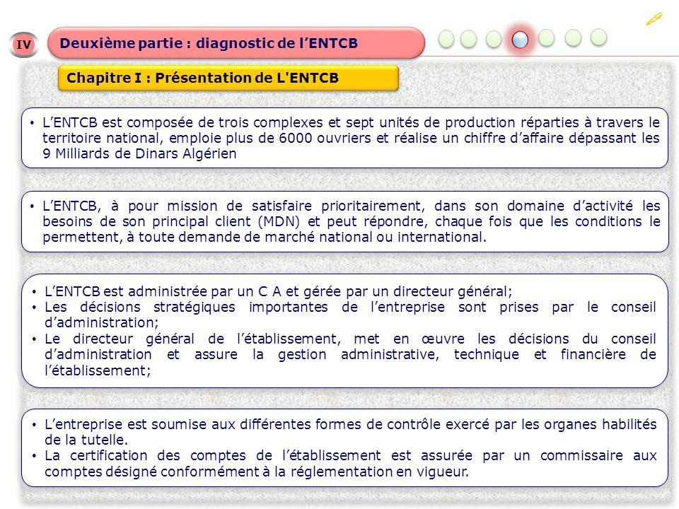 IV IV Deuxième partie : diagnostic de lENTCB Chapitre I : Présentation de L ENTCB LENTCB est composée de trois complexes et sept unités de production réparties à travers le territoire national, emploie plus de 6000 ouvriers et réalise un chiffre daffaire dépassant les 9 Milliards de Dinars Algérien LENTCB, à pour mission de satisfaire prioritairement, dans son domaine dactivité les besoins de son principal client (MDN) et peut répondre, chaque fois que les conditions le permettent, à toute demande de marché national ou international.