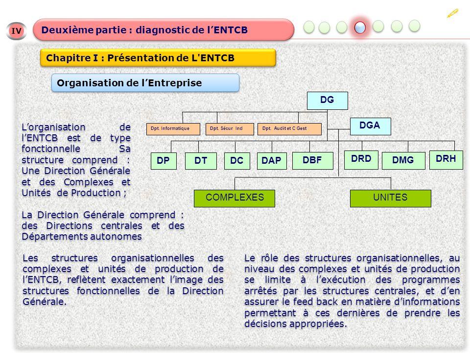 IV Deuxième partie : diagnostic de lENTCB Chapitre I : Présentation de L'ENTCB Organisation de lEntreprise Lorganisation de lENTCB est de type fonctio