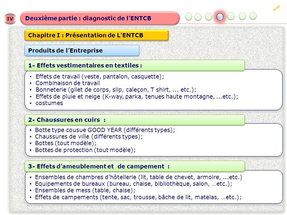 IV IV Deuxième partie : diagnostic de lENTCB Chapitre I : Présentation de L ENTCB Effets de travail (veste, pantalon, casquette); Combinaison de travail Bonneterie (gilet de corps, slip, caleçon, T shirt,...