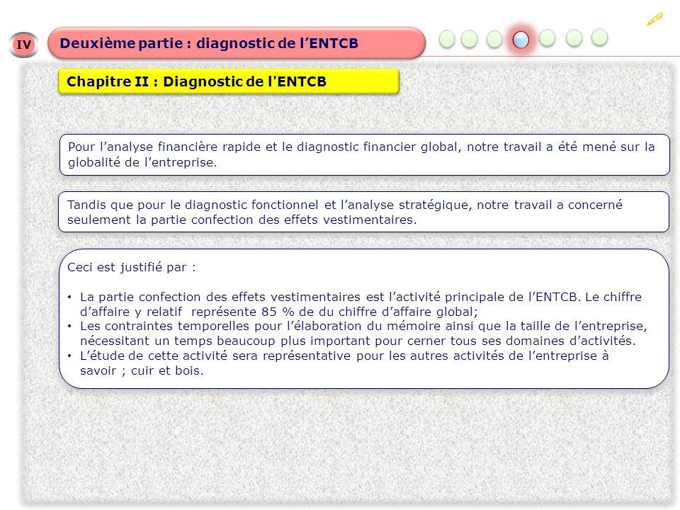 IV IV Deuxième partie : diagnostic de lENTCB Chapitre II : Diagnostic de l'ENTCB Pour lanalyse financière rapide et le diagnostic financier global, no