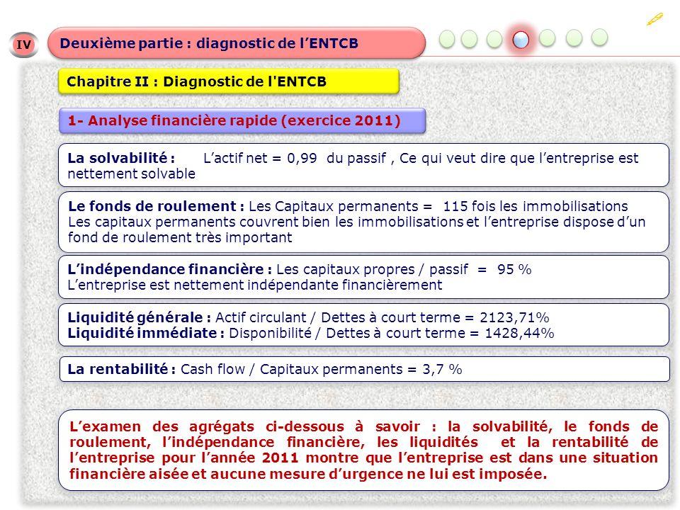 IV IV Deuxième partie : diagnostic de lENTCB Chapitre II : Diagnostic de l'ENTCB 1- Analyse financière rapide (exercice 2011) La solvabilité : Lactif