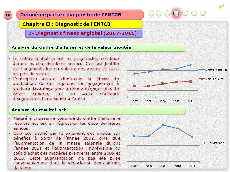 IV IV Deuxième partie : diagnostic de lENTCB Chapitre II : Diagnostic de l'ENTCB 2- Diagnostic financier global (2007-2011) Le chiffre daffaires est e