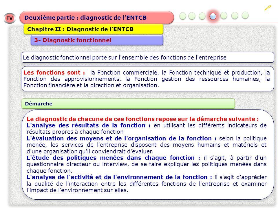 IV IV Deuxième partie : diagnostic de lENTCB Chapitre II : Diagnostic de l'ENTCB 3- Diagnostic fonctionnel Le diagnostic fonctionnel porte sur l'ensem