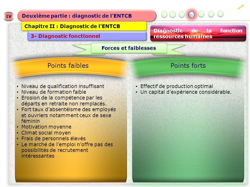 IV IV Deuxième partie : diagnostic de lENTCB Chapitre II : Diagnostic de l ENTCB 3- Diagnostic fonctionnel Diagnostic de la fonction ressources humaines Effectif de production optimal Un capital dexpérience considérable.