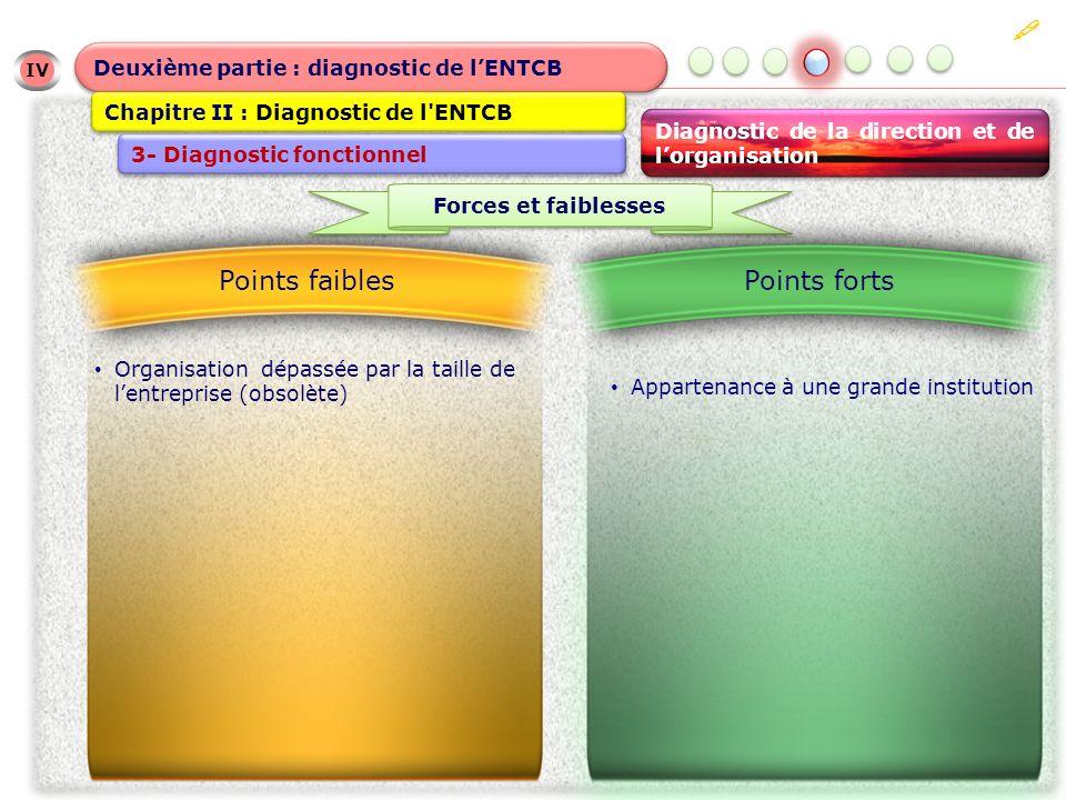 IV IV Deuxième partie : diagnostic de lENTCB Chapitre II : Diagnostic de l ENTCB 3- Diagnostic fonctionnel Diagnostic de la direction et de lorganisation Organisation dépassée par la taille de lentreprise (obsolète) Points faibles Forces et faiblesses Points forts Appartenance à une grande institution