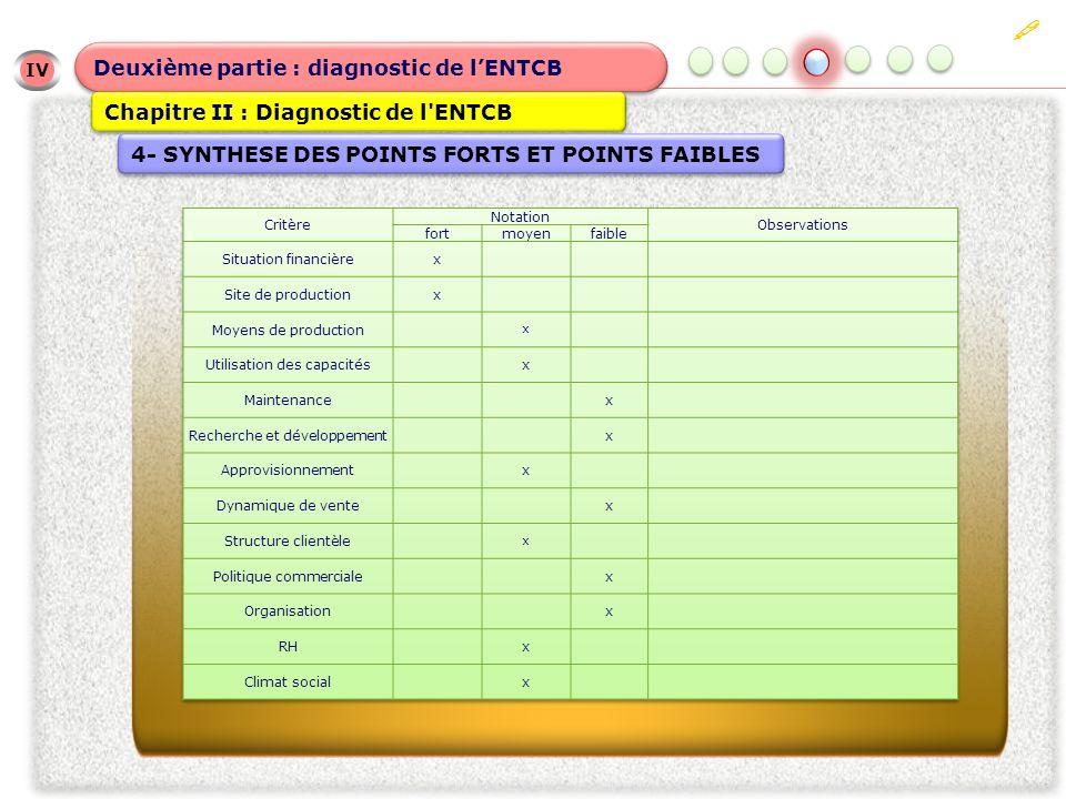 IV IV Deuxième partie : diagnostic de lENTCB Chapitre II : Diagnostic de l ENTCB 4- SYNTHESE DES POINTS FORTS ET POINTS FAIBLES