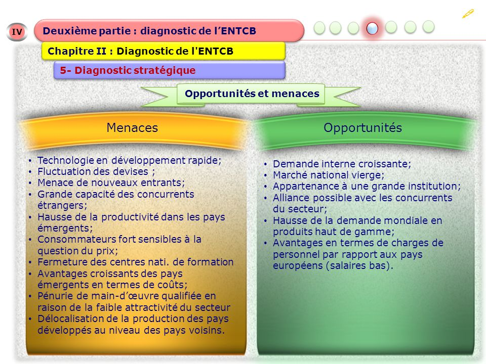 IV IV Deuxième partie : diagnostic de lENTCB Chapitre II : Diagnostic de l'ENTCB 5- Diagnostic stratégique Demande interne croissante; Marché national