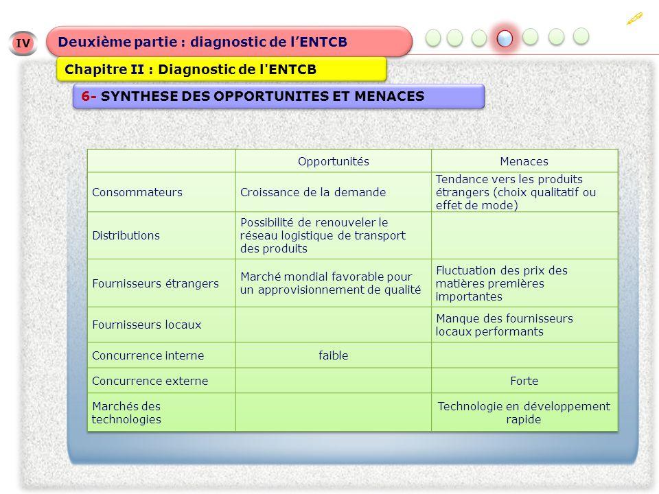 IV IV Deuxième partie : diagnostic de lENTCB Chapitre II : Diagnostic de l ENTCB 6- SYNTHESE DES OPPORTUNITES ET MENACES