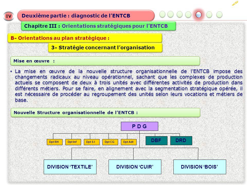 IV Deuxième partie : diagnostic de lENTCB Chapitre III : Orientations stratégiques pour lENTCB B- Orientations au plan stratégique : 3- Stratégie concernant lorganisation Nouvelle Structure organisationnelle de lENTCB : DIVISION CUIR Dpt S IDpt InfDpt CGDpt Adt P D G DIVISION BOIS DIVISION TEXTILE DBFDRD Dpt RH La mise en œuvre de la nouvelle structure organisationnelle de lENTCB impose des changements radicaux au niveau opérationnel, sachant que les complexes de production actuels se composent de deux à trois unités avec différentes activités de production dans différents métiers.