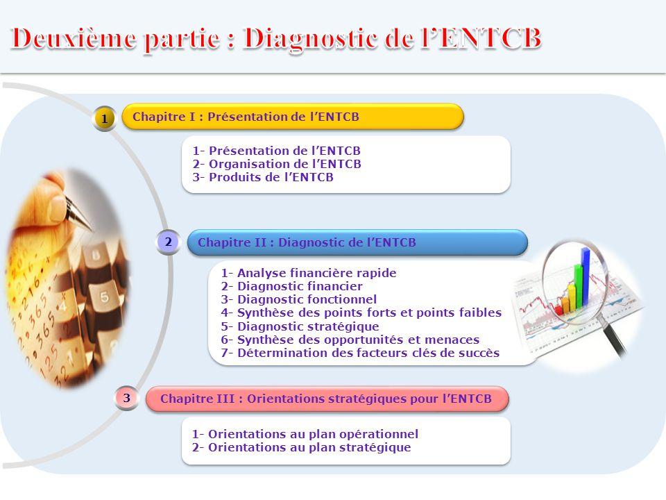 LOGO Chapitre II : Diagnostic de lENTCB Chapitre III : Orientations stratégiques pour lENTCB 2 3 Chapitre I : Présentation de lENTCB 1 1- Analyse fina