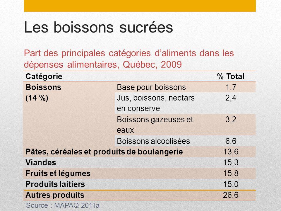 Les boissons sucrées Part des principales catégories daliments dans les dépenses alimentaires, Québec, 2009 Catégorie% Total Boissons (14 %) Base pour