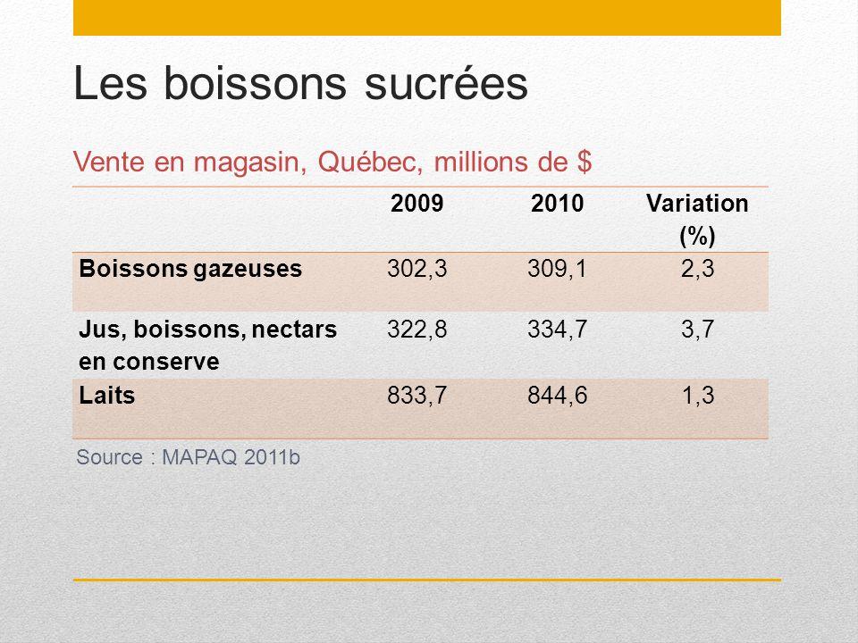 Les boissons sucrées Vente en magasin, Québec, millions de $ 20092010 Variation (%) Boissons gazeuses302,3309,12,3 Jus, boissons, nectars en conserve