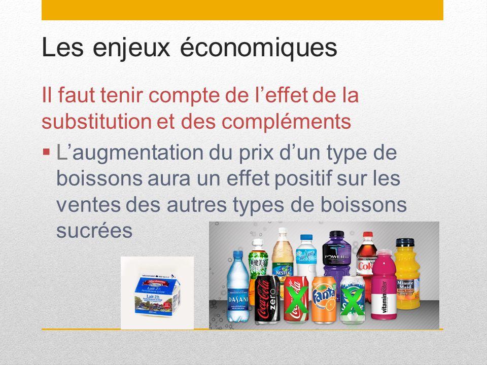 Les enjeux économiques Il faut tenir compte de leffet de la substitution et des compléments Laugmentation du prix dun type de boissons aura un effet p