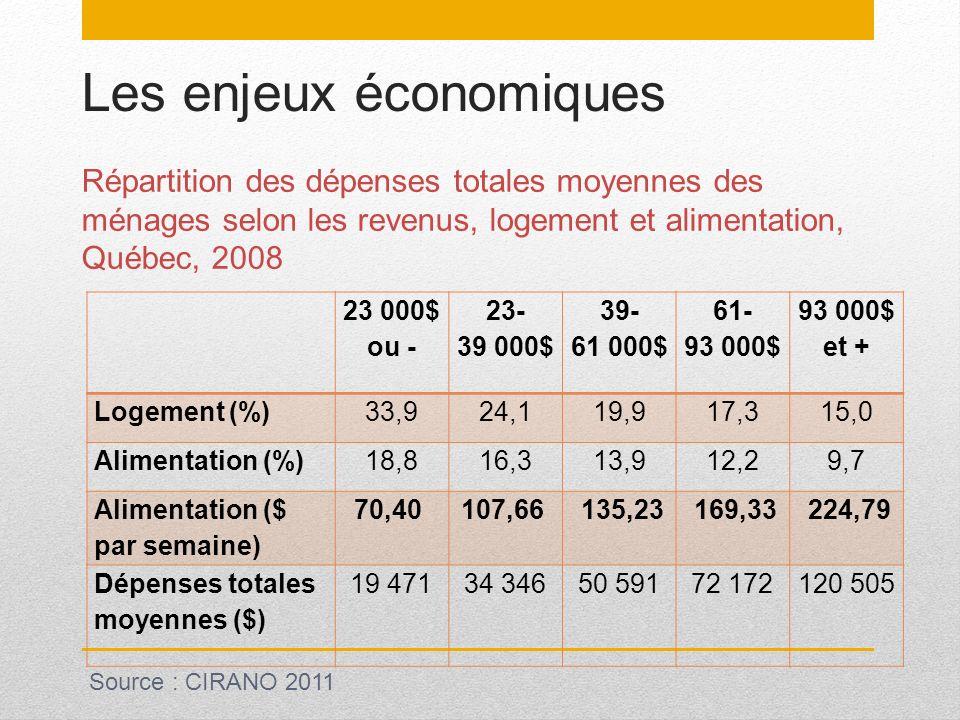 Les enjeux économiques Répartition des dépenses totales moyennes des ménages selon les revenus, logement et alimentation, Québec, 2008 23 000$ ou - 23