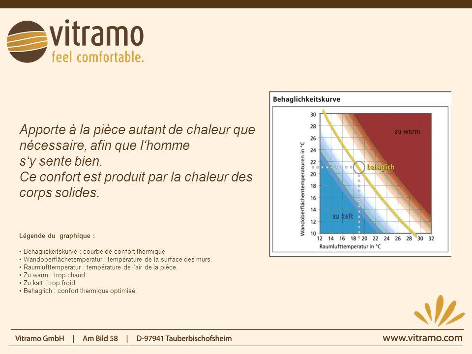 Le principe Vitramo et les panneaux photovoltaïques