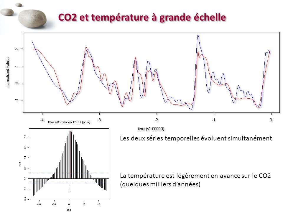 CO2 et température à grande échelle Les deux séries temporelles évoluent simultanément La température est légèrement en avance sur le CO2 (quelques milliers dannées)