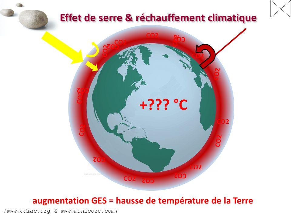 [www.cdiac.org & www.manicore.com] Effet de serre & réchauffement climatique CO2 +??.