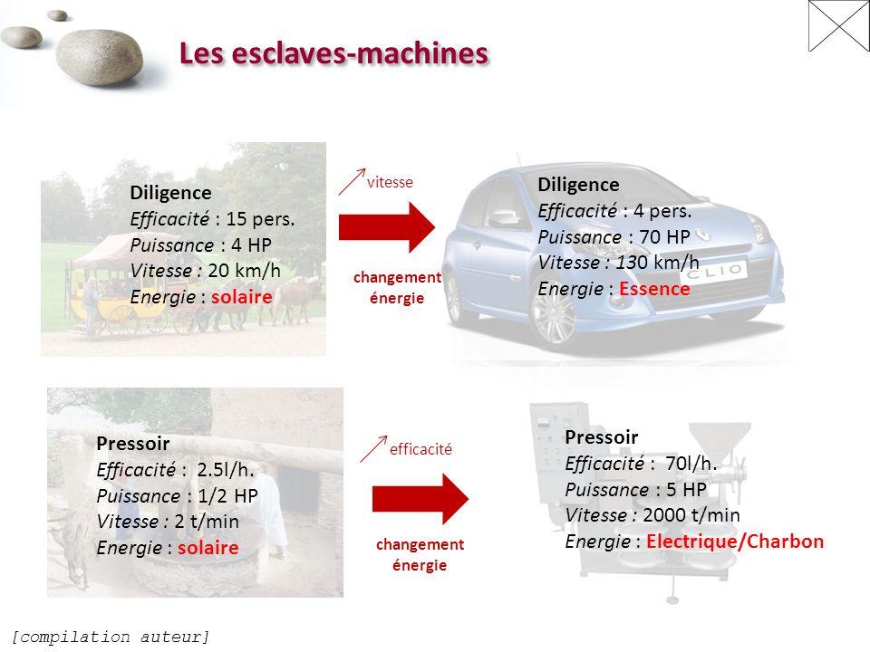 Les esclaves-machines Diligence Efficacité : 15 pers.