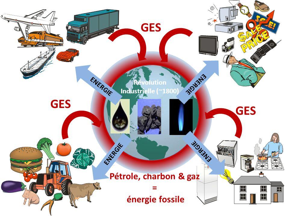 Pétrole, charbon & gaz = énergie fossile Révolution Industrielle (~1800) ENERGIE GES
