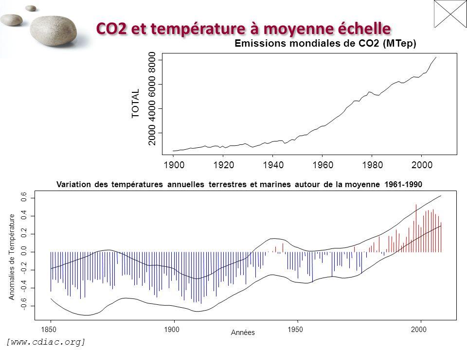 CO2 et température à moyenne échelle 190019201940196019802000 4000 6000 8000 Emissions mondiales de CO2 (MTep) TOTAL [www.cdiac.org]