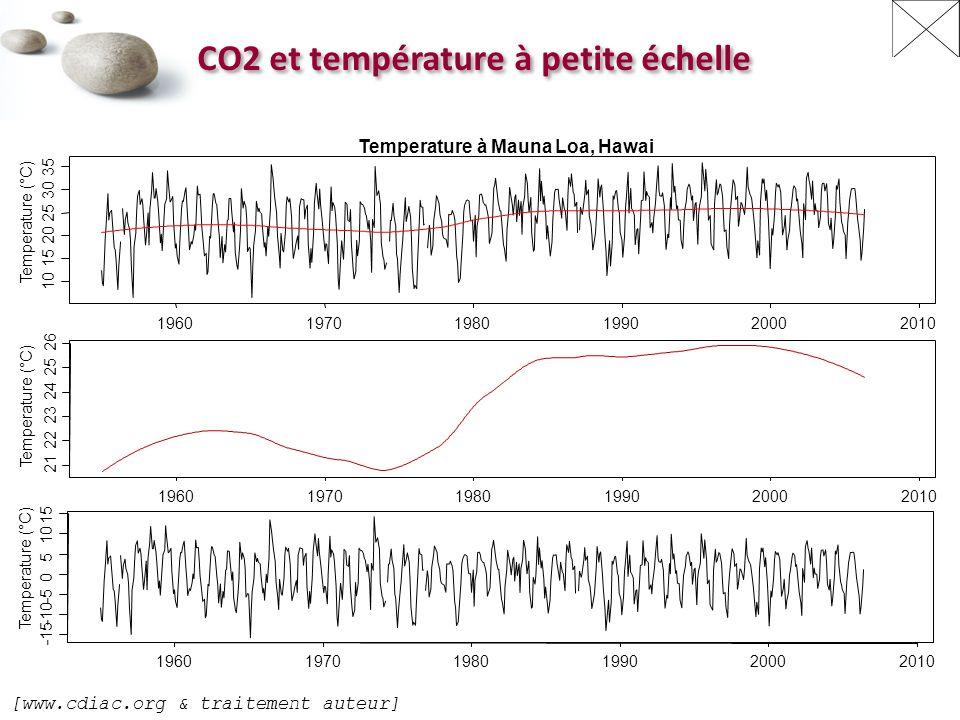 196019701980199020002010 10 15 20 25 30 35 Temperature à Mauna Loa, Hawai Temperature (°C) 196019701980199020002010 21 22 23 24 25 26 Temperature (°C) 196019701980199020002010 -15 -10 -5 0 5 10 15 Temperature (°C) CO2 et température à petite échelle [www.cdiac.org & traitement auteur]