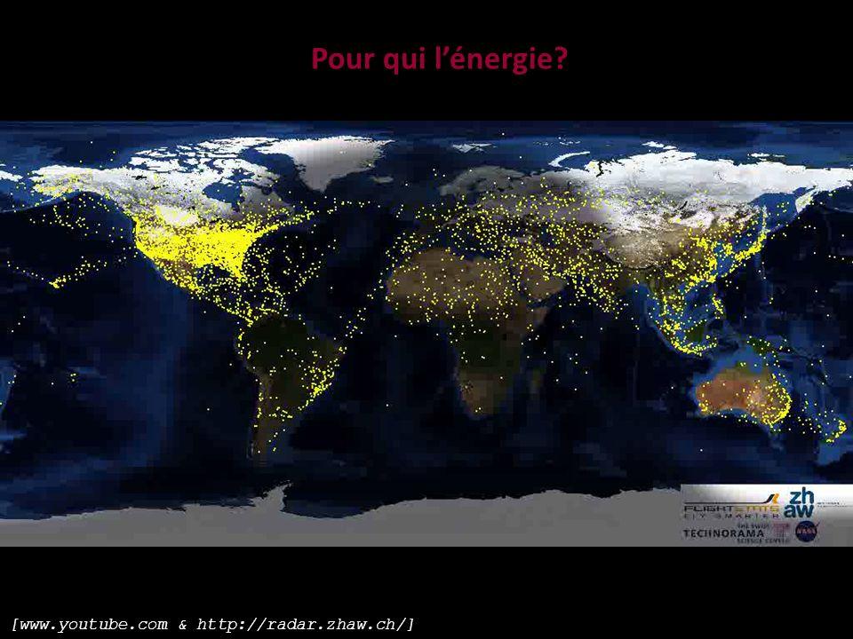 Pour qui lénergie? [www.youtube.com & http://radar.zhaw.ch/]