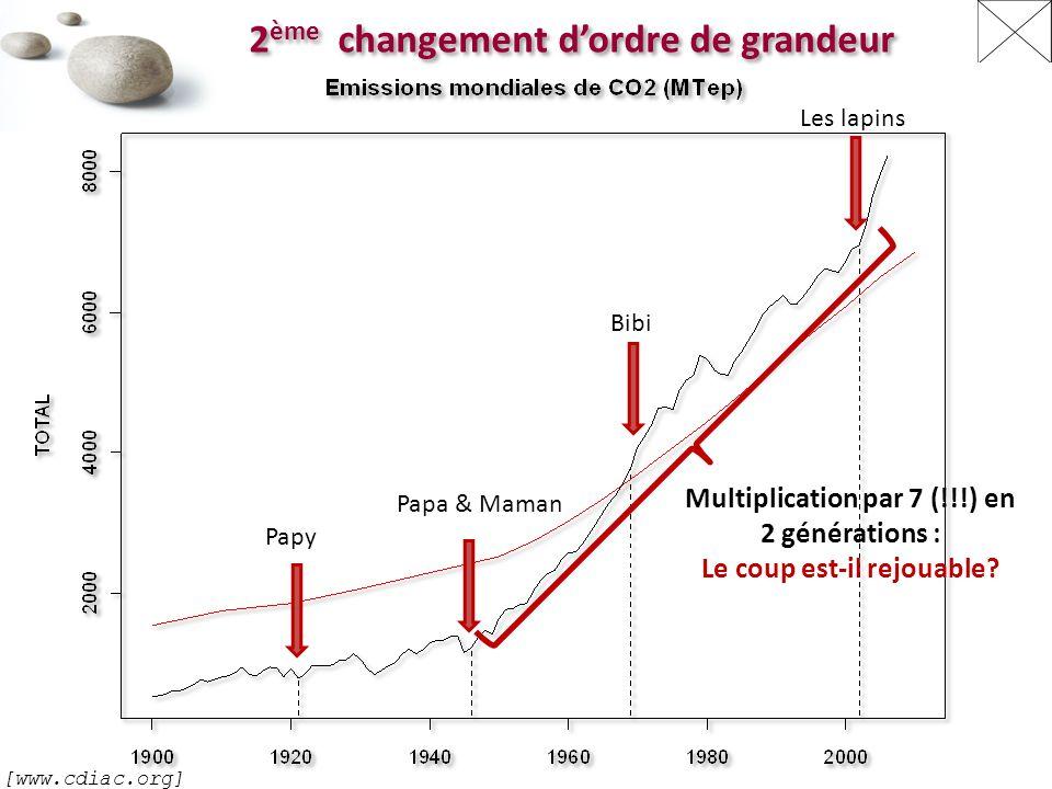 Papy Papa & Maman Bibi Les lapins Multiplication par 7 (!!!) en 2 générations : Le coup est-il rejouable.