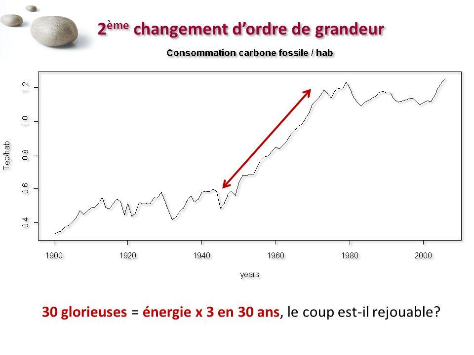 30 glorieuses = énergie x 3 en 30 ans, le coup est-il rejouable?