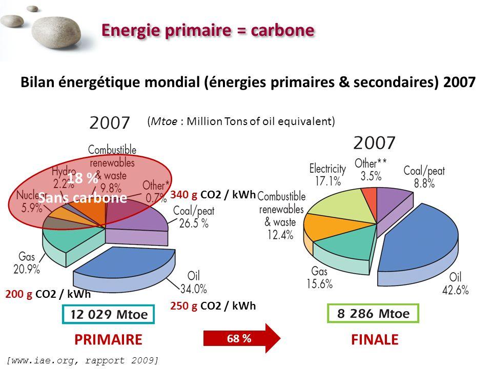 [www.iae.org, rapport 2009] Energie primaire = carbone Bilan énergétique mondial (énergies primaires & secondaires) 2007 250 g CO2 / kWh 340 g CO2 / kWh 200 g CO2 / kWh PRIMAIREFINALE 68 % 18 % Sans carbone (Mtoe : Million Tons of oil equivalent)