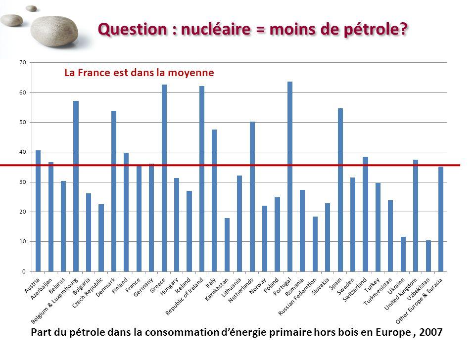 Question : nucléaire = moins de pétrole.