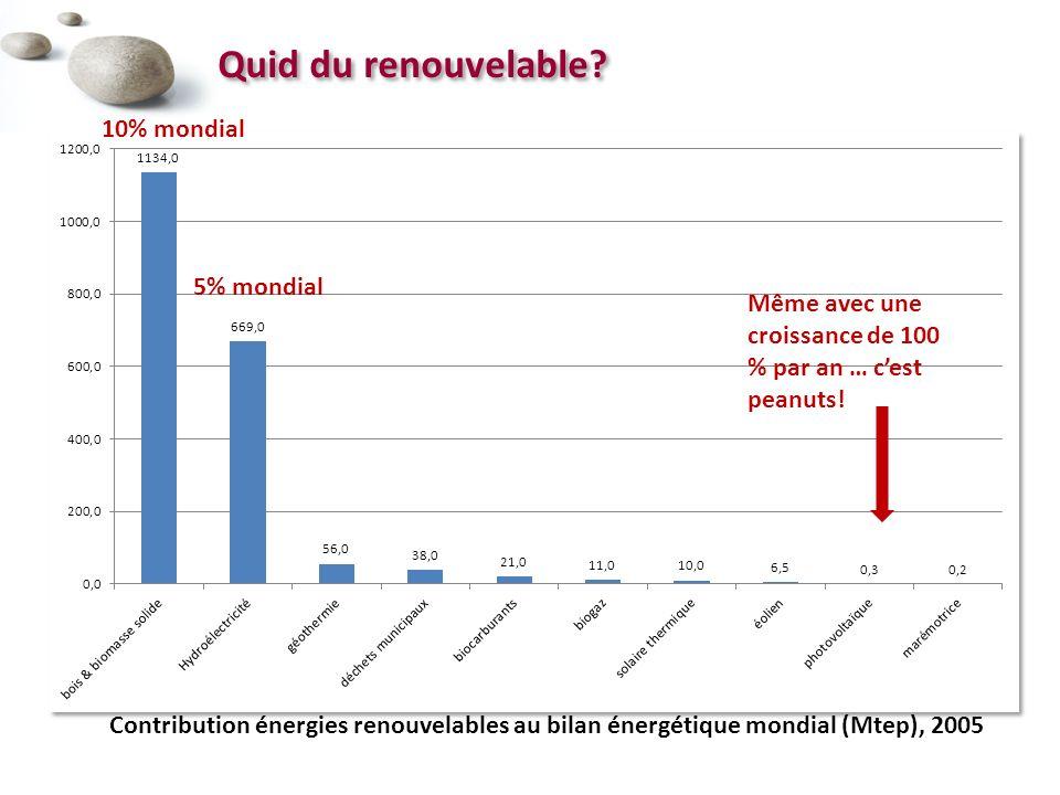 Quid du renouvelable.