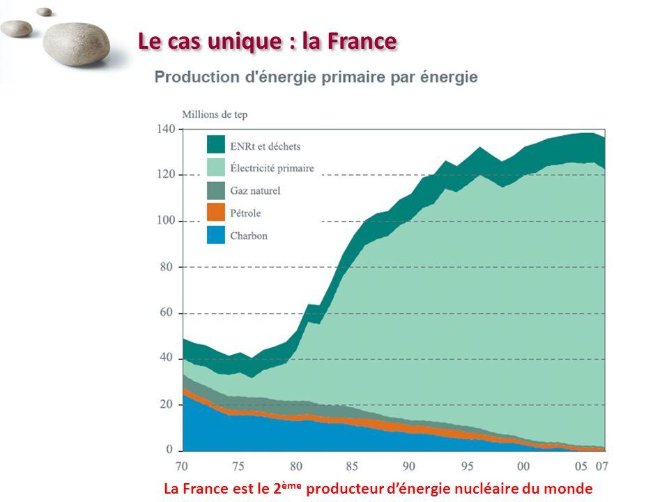 Le cas unique : la France La France est le 2 ème producteur dénergie nucléaire du monde
