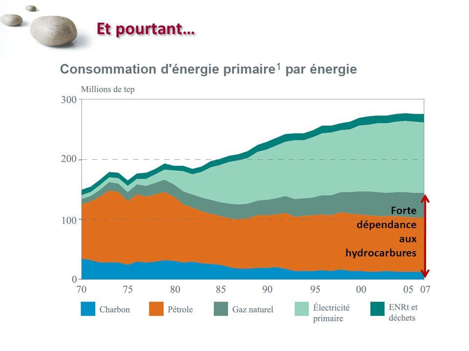Forte dépendance aux hydrocarbures Et pourtant…