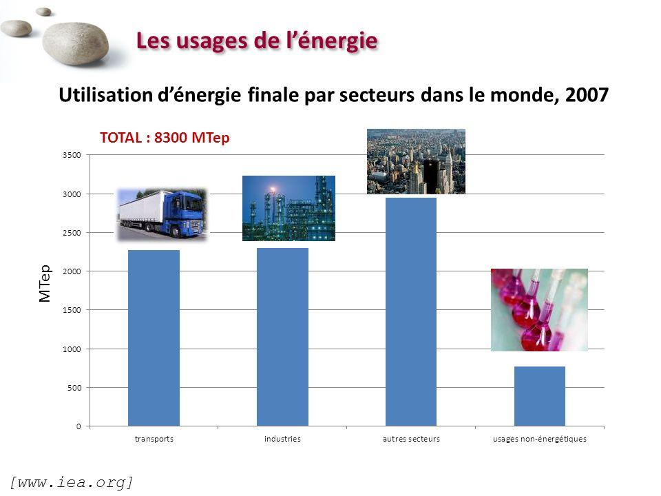Les usages de lénergie Utilisation dénergie finale par secteurs dans le monde, 2007 [www.iea.org] MTep TOTAL : 8300 MTep