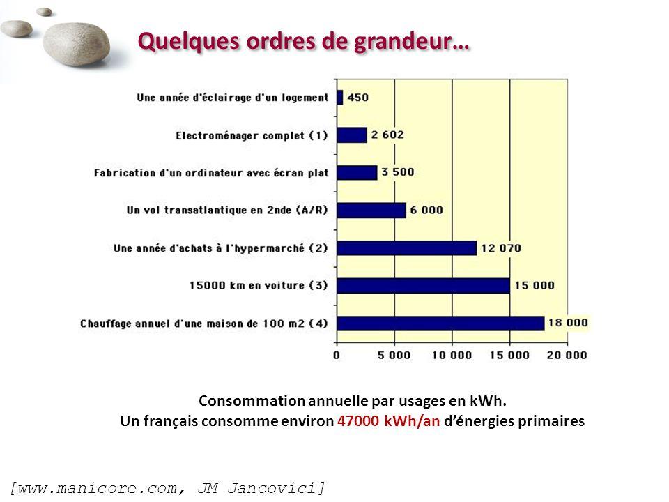 Quelques ordres de grandeur… Consommation annuelle par usages en kWh.