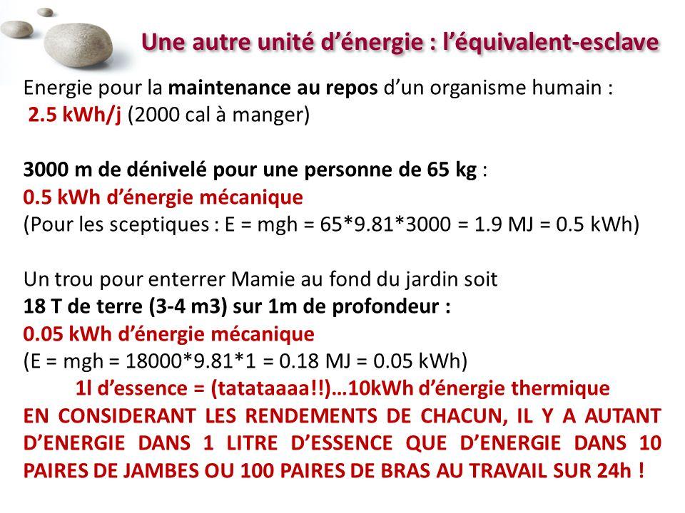 Une autre unité dénergie : léquivalent-esclave Energie pour la maintenance au repos dun organisme humain : 2.5 kWh/j (2000 cal à manger) 3000 m de dénivelé pour une personne de 65 kg : 0.5 kWh dénergie mécanique (Pour les sceptiques : E = mgh = 65*9.81*3000 = 1.9 MJ = 0.5 kWh) Un trou pour enterrer Mamie au fond du jardin soit 18 T de terre (3-4 m3) sur 1m de profondeur : 0.05 kWh dénergie mécanique (E = mgh = 18000*9.81*1 = 0.18 MJ = 0.05 kWh) 1l dessence = (tatataaaa!!)…10kWh dénergie thermique EN CONSIDERANT LES RENDEMENTS DE CHACUN, IL Y A AUTANT DENERGIE DANS 1 LITRE DESSENCE QUE DENERGIE DANS 10 PAIRES DE JAMBES OU 100 PAIRES DE BRAS AU TRAVAIL SUR 24h !