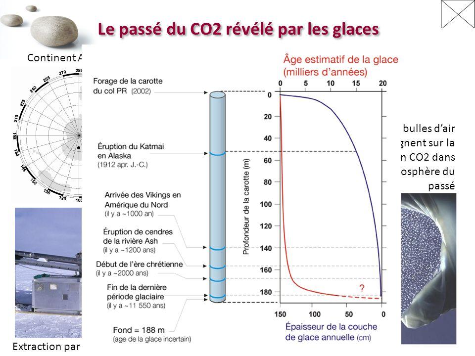 CO2 et température à grande échelle [www.cdiac.org] Période de glaciation Période de dégel Les variations de température et de CO2 atmosphérique sont fortement corrélées.